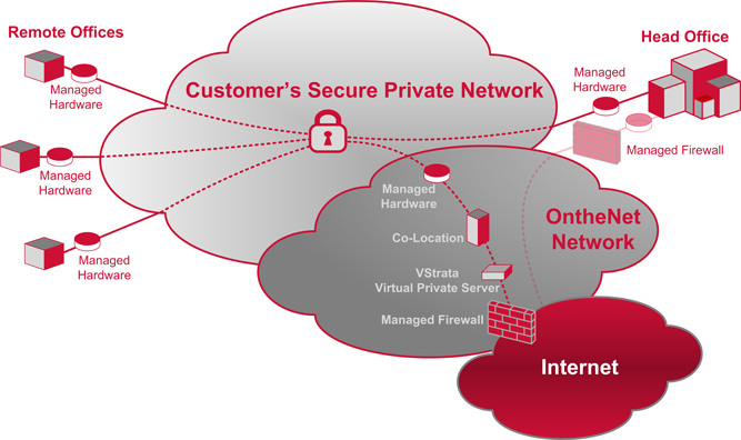 Scotiabank retirement portal mpls vpn