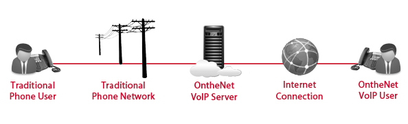 voip-overview
