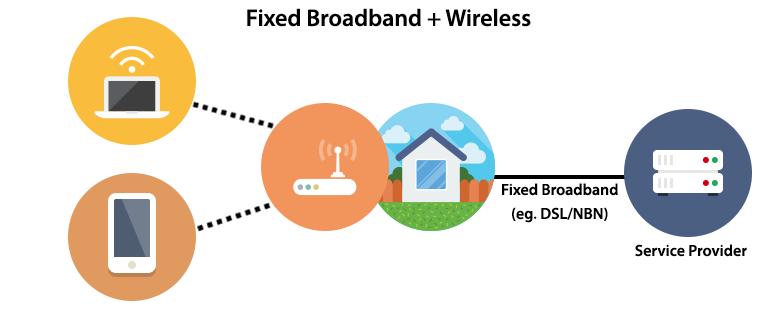 Understanding Wireless Onthenet