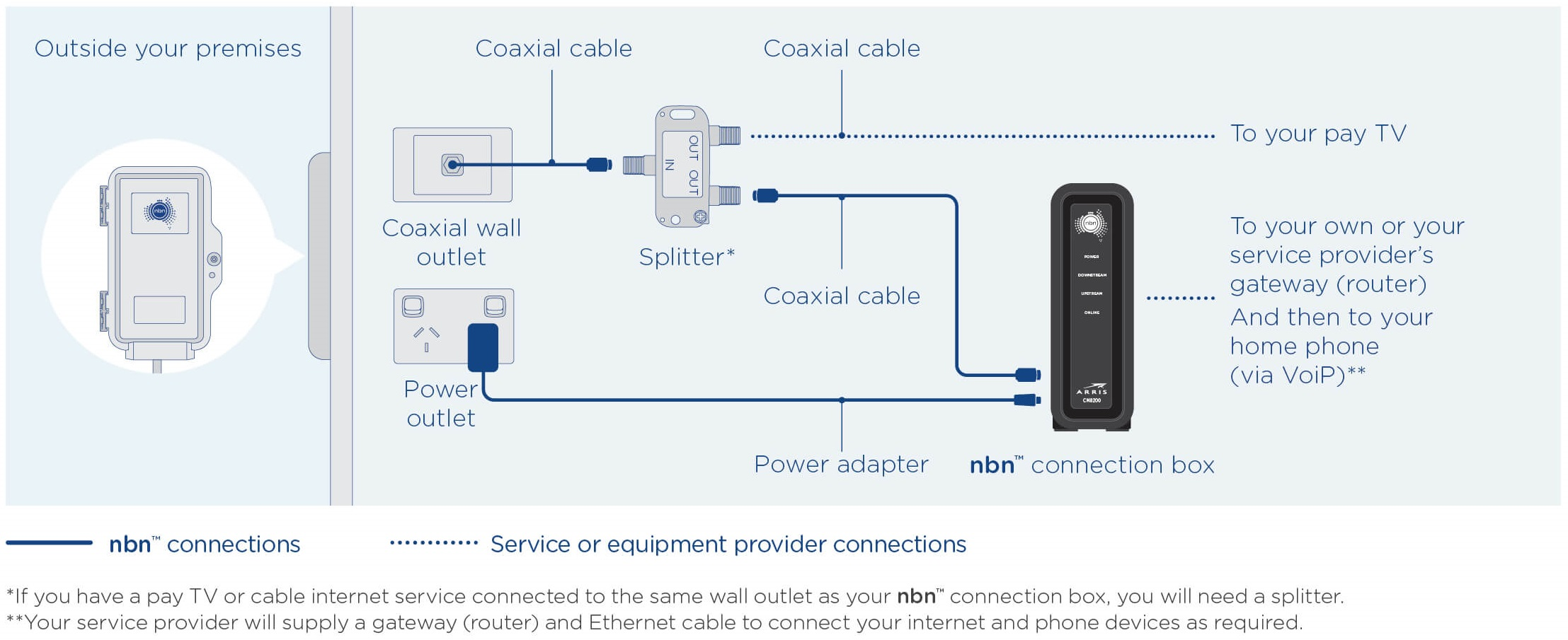 Nbn Technology Differences Nbn Multi Technology Mix