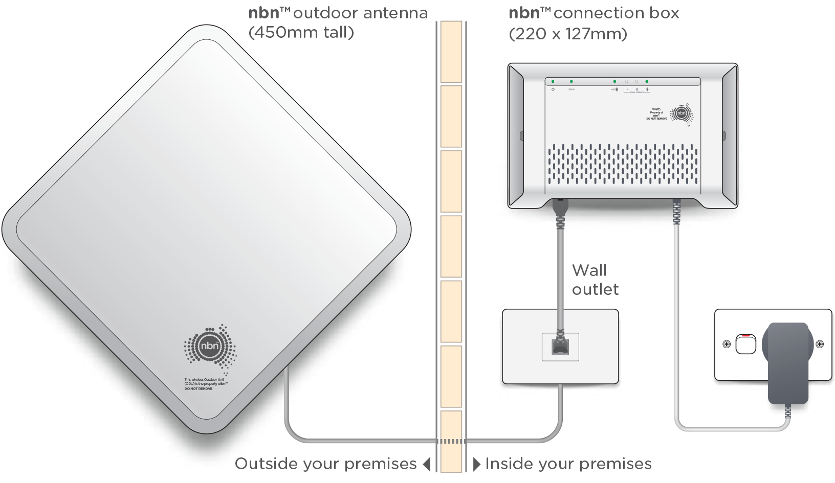 NBN Wireless Equipment